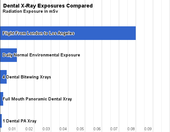 imageDental Xray Radiation Comparison
